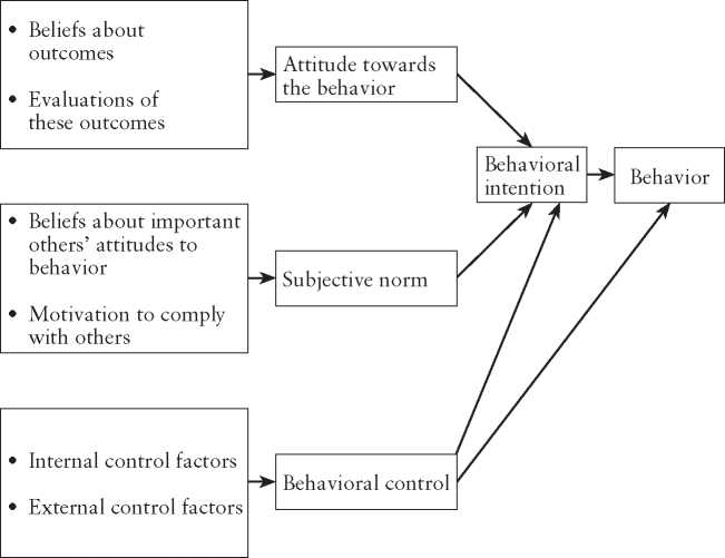theory of planned behavior approach Applying the theory of planned behavior evaluation of determinants of green  purchase in the eu • subjective norms have the biggest influence on green.